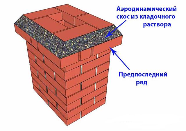 Каменщики с незапамятных времен делали такую конструкцию и даже не подозревали, что это называется дефлектором