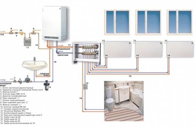 В проекте должно быть учтено все – от мощности котла и приборов теплообмена до диаметра труб разводки контура
