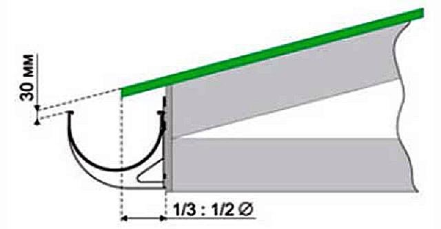 Правильное положение кронштейна, закрепляемого на лобовую доску