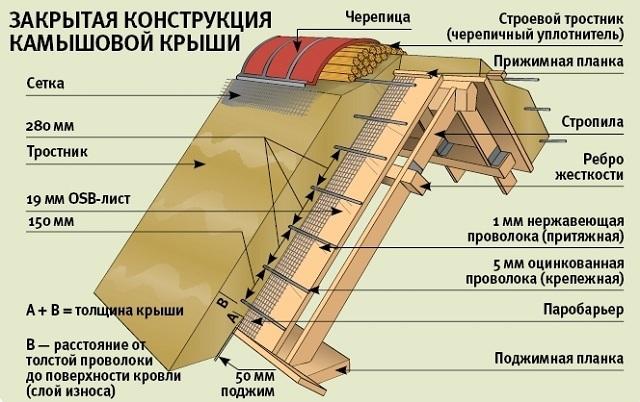 Камышовая крыша закрытой конструкции так называется оттого, что настилается по сплошной обрешетке