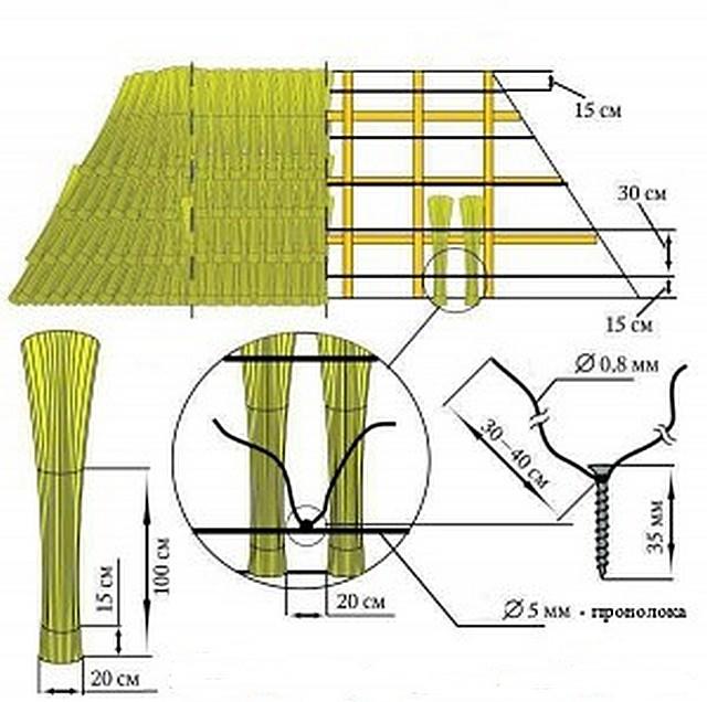 Способ крепления камышовых снопов на обрешетке стропильной системы с помощью проволоки и саморезов