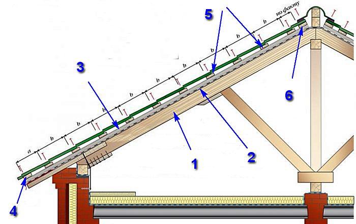 Примерная схема строения разреженной обрешетки под металлочерепицу