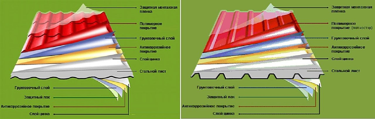 Несмотря на различия в конфигурации листов профнастила и металлочерепицы, они имеют общее структурное строение