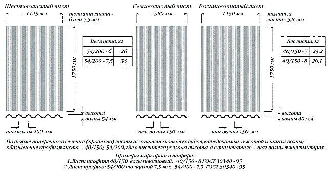 Основные линейные параметры стандартных листов асбестоцементного шифера