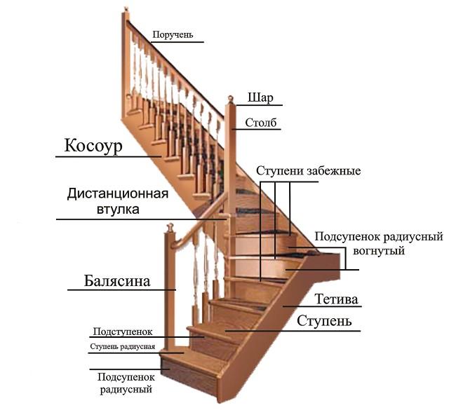 Примерное устройство обычной деревянной домашней лестницы, без особых изысков