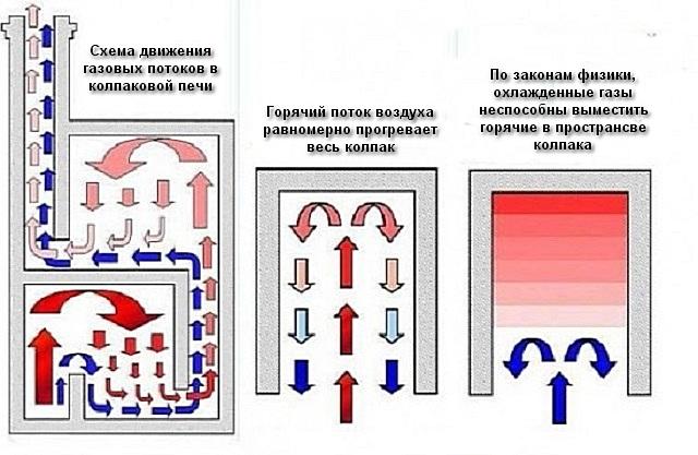 Принципы, положенные в конструкцию колпаковых печей
