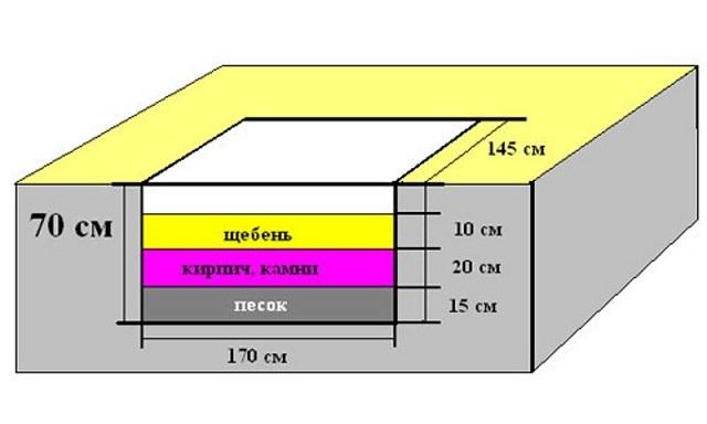 Примерная схема обустройства фундамента под печь размером 1450×1700 мм (толщина монолитного слоя бетона – 250 мм). Если же размер печи в основании составляет около 1 м², то глубину основы под нее можно сократить до 500 мм, так как и вес конструкции будет гораздо меньше.