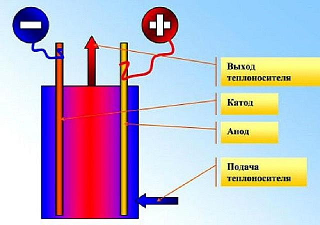 Схема принципа работы электродного парогенератора – катод и анод меняются местами с частотой 50 раз в секунду (50 герц)