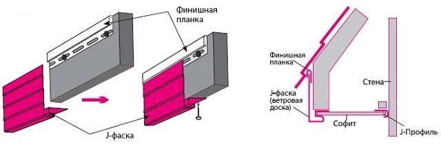 На данной иллюстрации хорошо показано место установки финишной планки