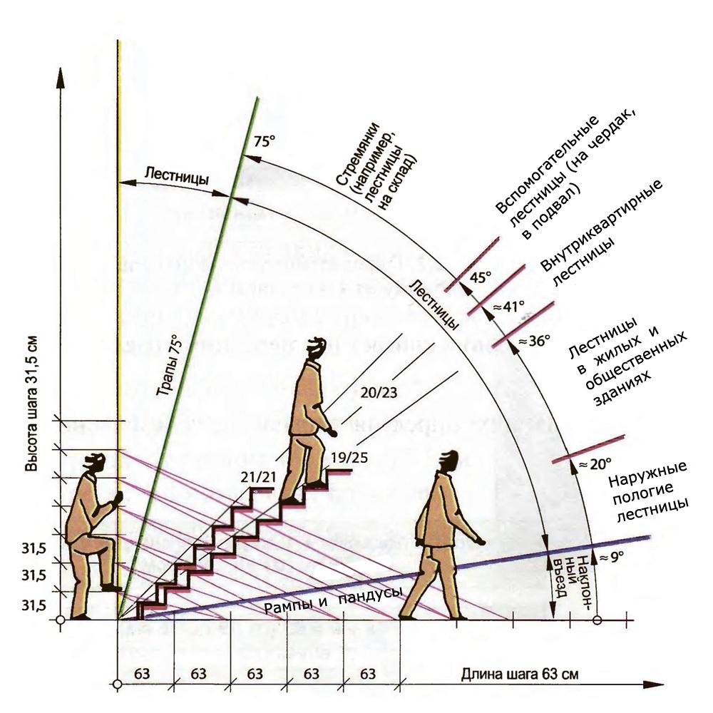 Схема, демонстрирующая оптимальные углы уклона лестничных пролетов для обеспечения безопасной и комфортной эксплуатации. Увы, складные лестницы на чердак не всегда можно «подогнать» под эти показатели