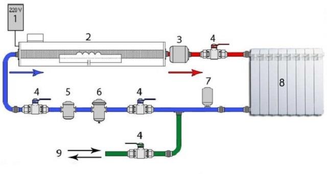 Примерная схема врезки индукционного котла в автономную систему отопления