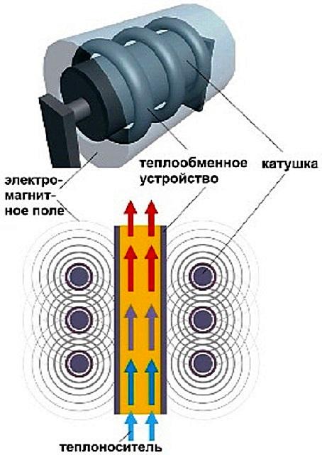 Простейшая схема принципа работы индукционного нагревателя