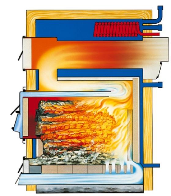 На этой иллюстрации хорошо отображены процессы, происходящие в печи длительного горения во время ее работы.