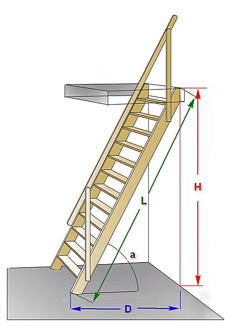 Схема основных параметров лестницы на чердак