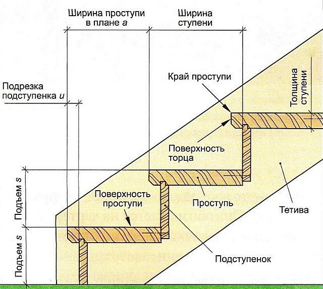 Основные детали ступеней лестницы и их базовые параметры.