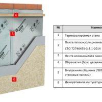 LOGICPIR Стена – теплоизоляционные плиты нового поколения!